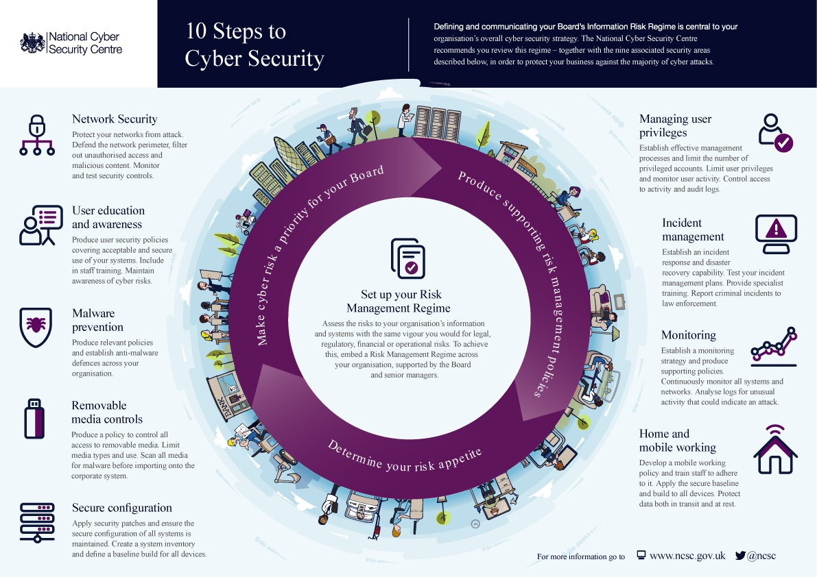10 Steps to Security Cyber Security: Network Security, User Education and Awareness, Malware Prevention, Removable Media Controls, Secure Configuration, Managing User Privileges, Incident Management, Monitoring, and Home and Mobile Working.