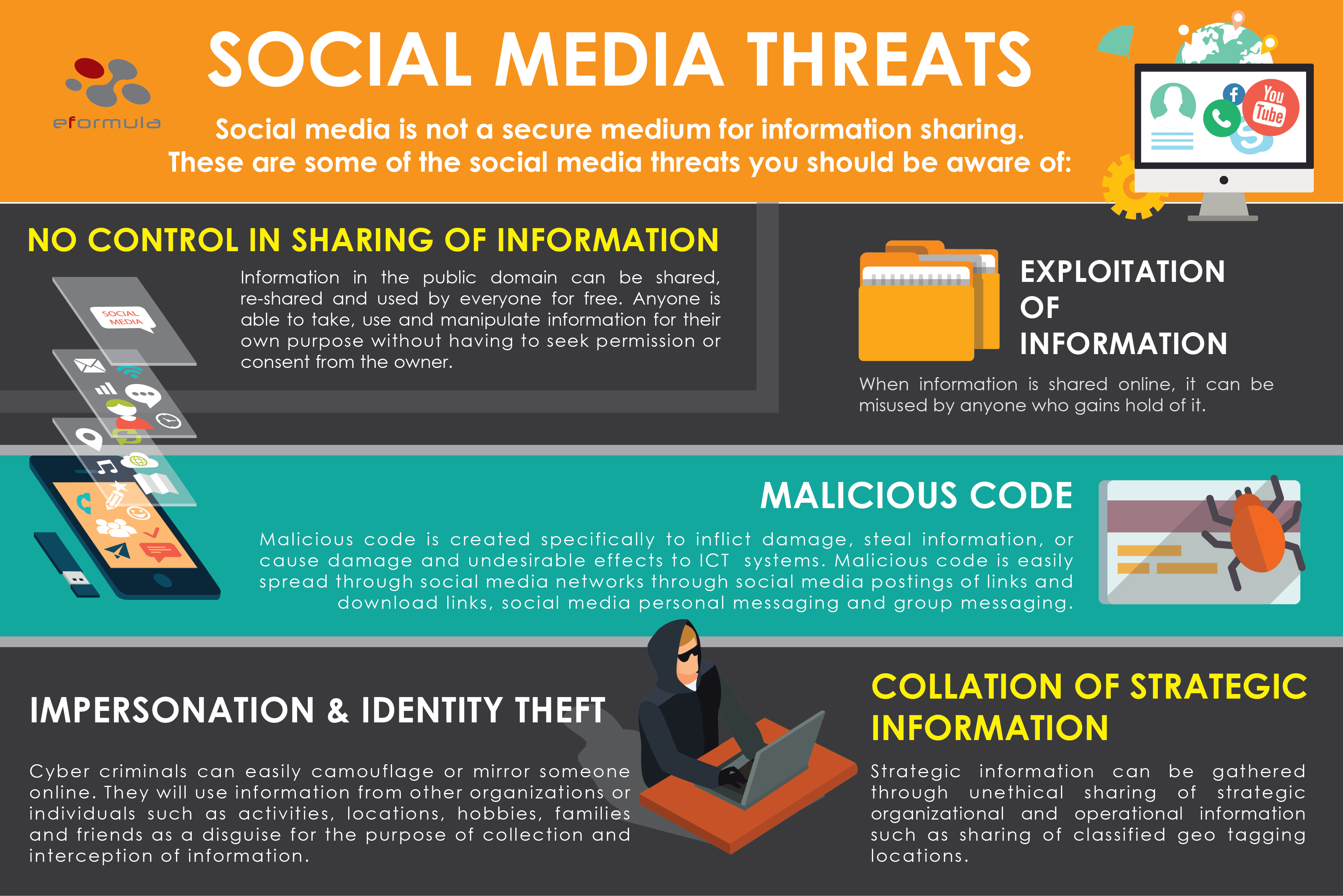 Social Media Threats: No control in sharing information, Exploitation of information, Malicious code, Impersonation & identity theft and Collationof strategic information.